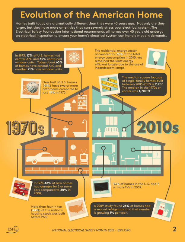 how home electricity use has changed over the years the United States